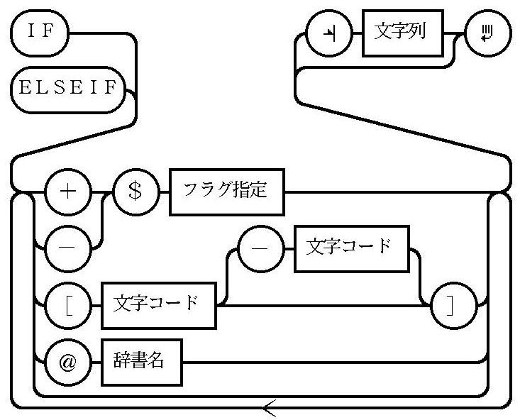 using and programming cho kanji universal character input